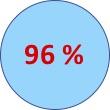 96% satisfaction des stagiaires