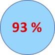 93% de satisfaction stagiaire